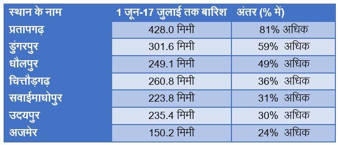 East Rajasthan Rainfall in Monsoon 2019