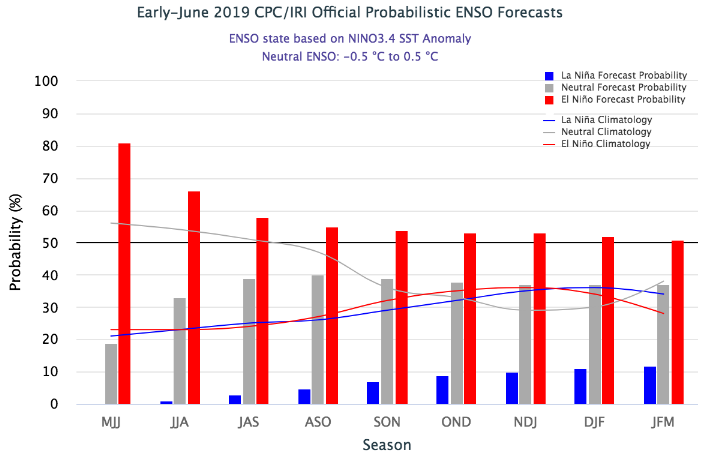 El Nino Model forecast