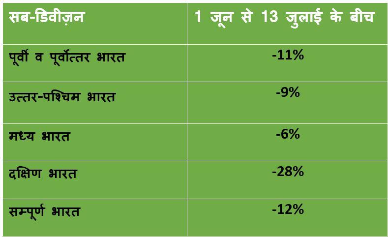 Rainfall Deficiency