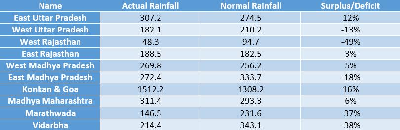 Table-- Rainfall performance in Monsoon