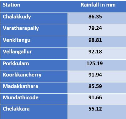 Thrissur rainfall data