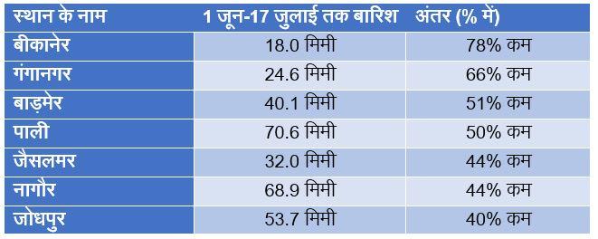 West Rajasthan Rainfall in Monsoon 2019