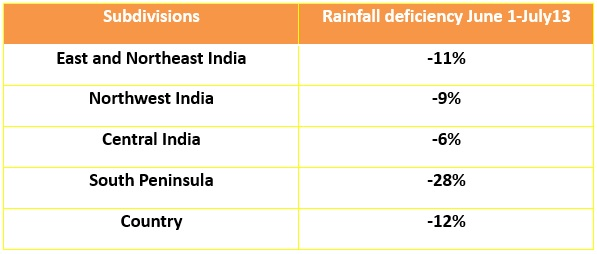 subdivision wise rainfall deficiency in the country