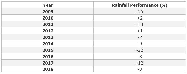 Rainiest Aug