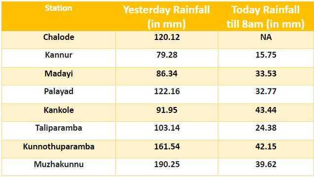 Kannur rainfall data