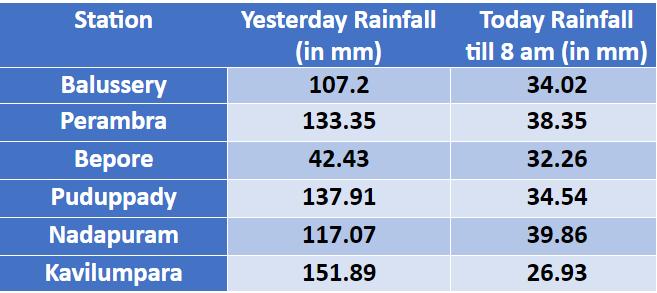 kozhikode rainfall data