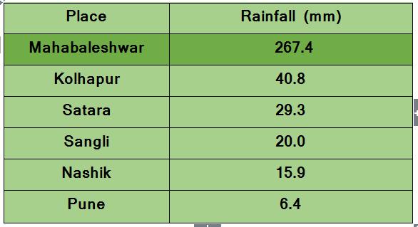 Rainiest places in Madhya Maharashtra