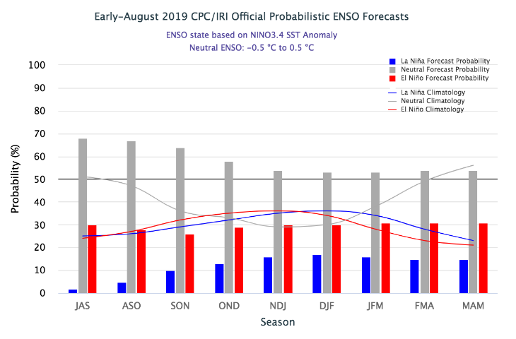 Model-forecast-1