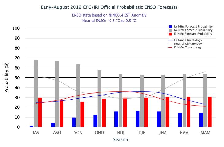 Model forecast