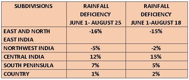 Monsoon Rains Region Wise Deficiency