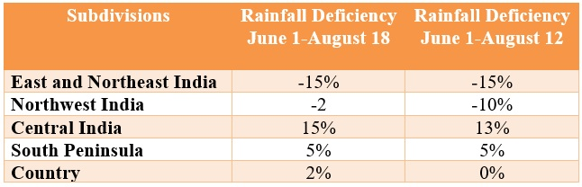 Rainfall Deficiency In India 1908