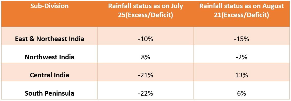 Sub Division Rainfall Status