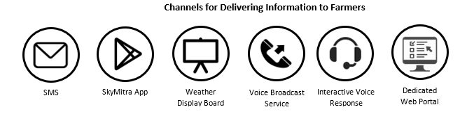 Channels for Delivering Information to Farmers