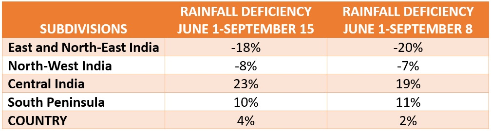 Monsoon 2019 rainfall deficiency