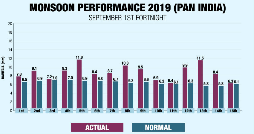 Monsoon Performance in August and September, 2019