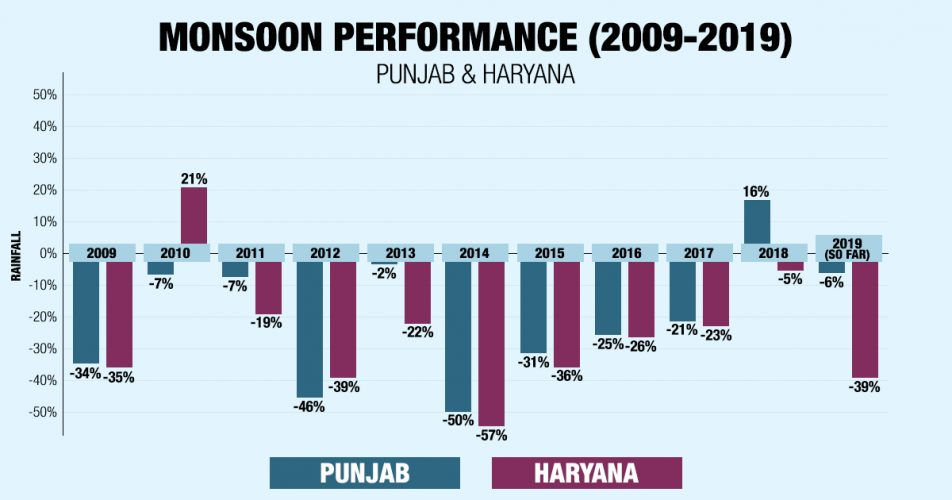 Punjab Haryana Monsoon