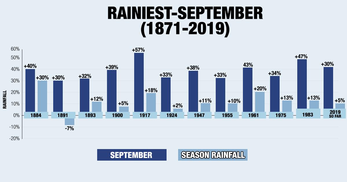 Monsoon Performance