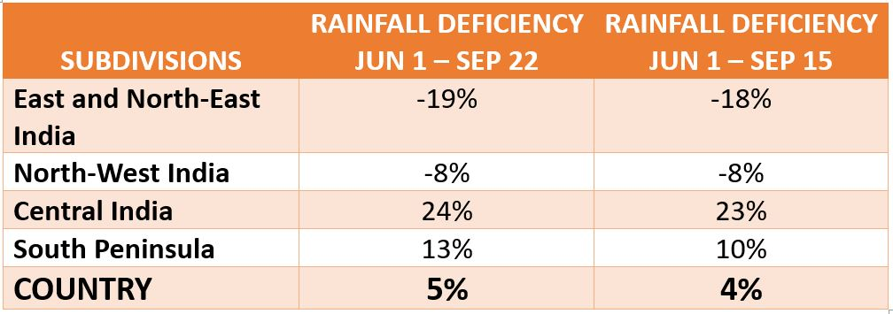 Monsoon Rainfall Deficiency