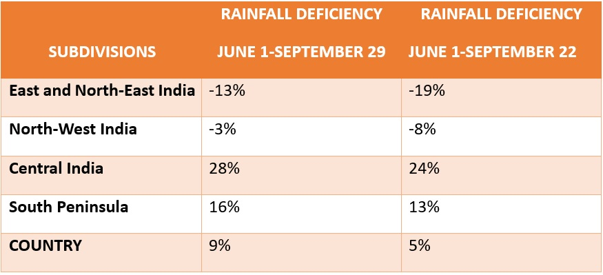 Rainfall Deficiency Monsoon 2019