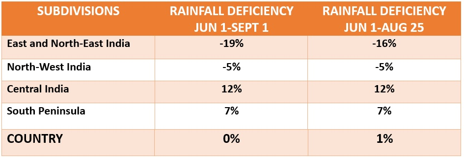Rainfall Deficiency in India