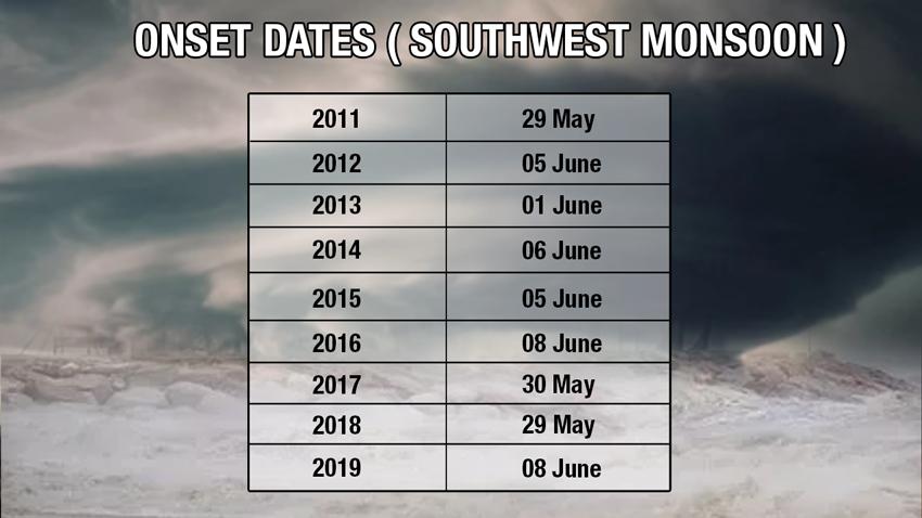 Onset Southwest Monsoon Dates