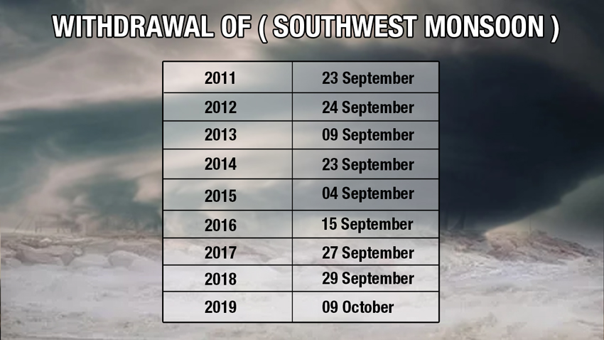 Withdrawal Southwest Monsoon