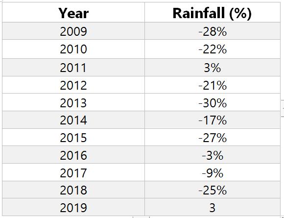 Monsoon performance in Bihar