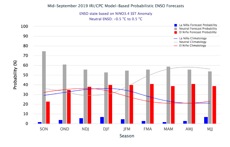 El Nino Model forecast
