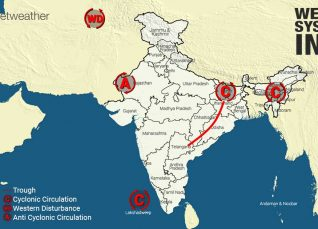 Weather-System-in-India-