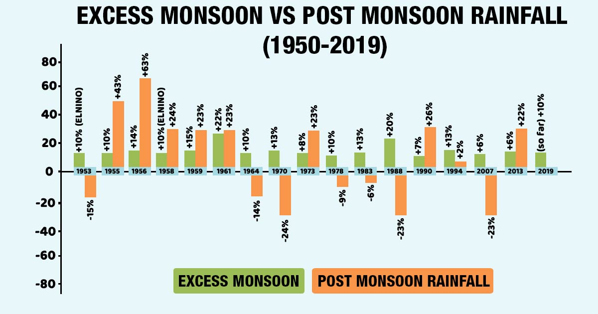 Monsoon vs Post Monsoon