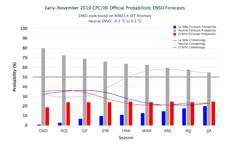 El Nino Index