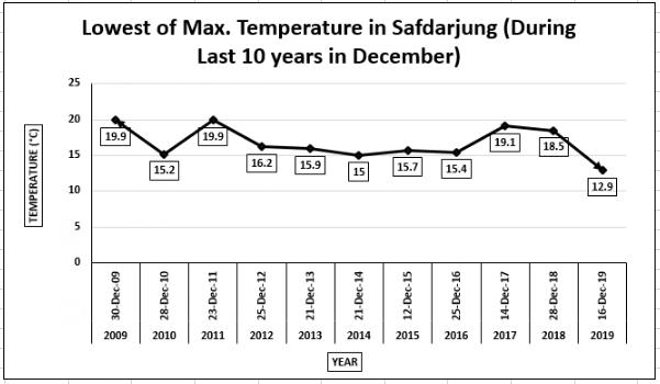 Delhi temperatures