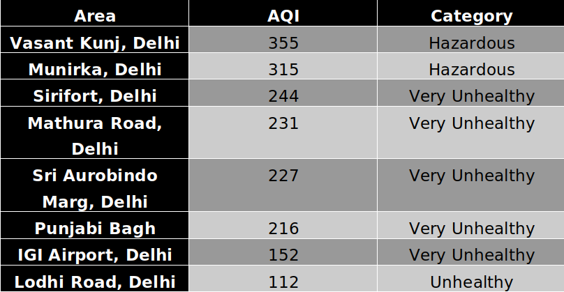 Delhi Pollution update
