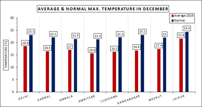 Bar Graph Winters