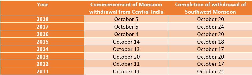 withdrawal of Monsoon pattern