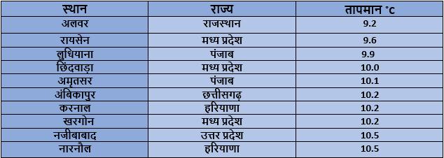 Coldest Hindi