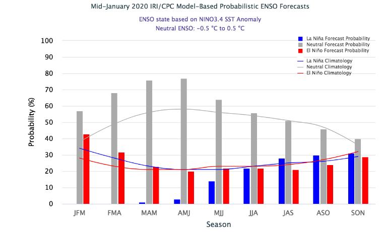 ENSO Predictions