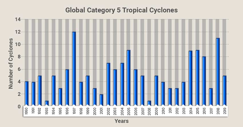 Number of cyclones across the globe