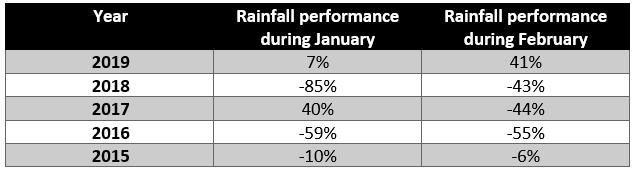 Winter rainfall performance