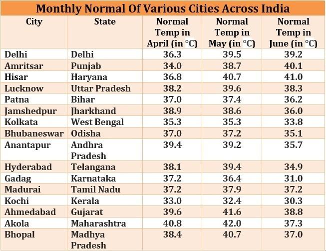 Normal temperatures across India
