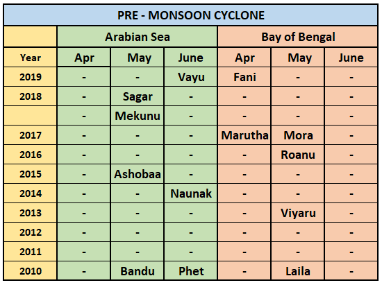 Pre Monsoon Cyclones In India