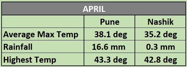 Pune and Nashik