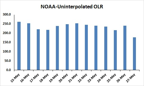 Onset Of Monsoon 2020 OLR NOAA