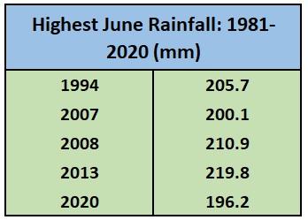 Highest June Rainfall