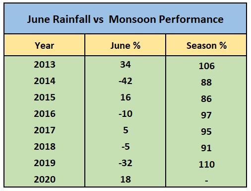 June Rainfall vs Monsoon Performance