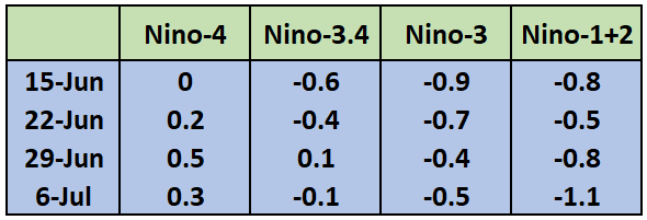Nino indices