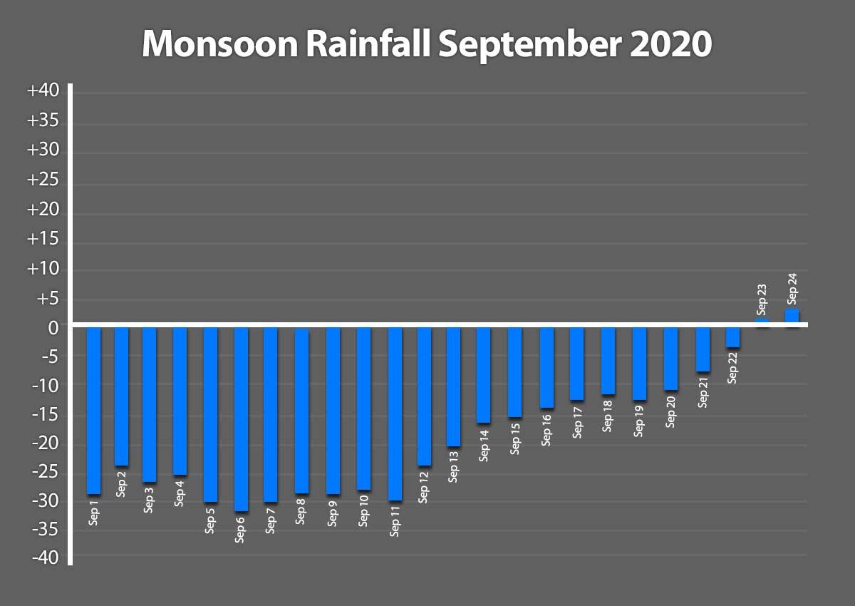 Monsoon Rainfall September 2020