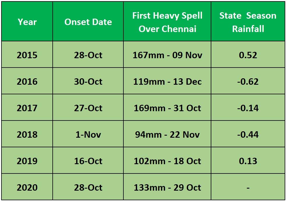 Chennai Rain Figures