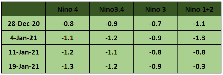 Current Nino Values