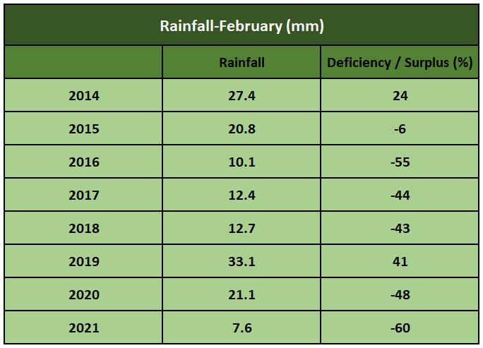 Rainfall February